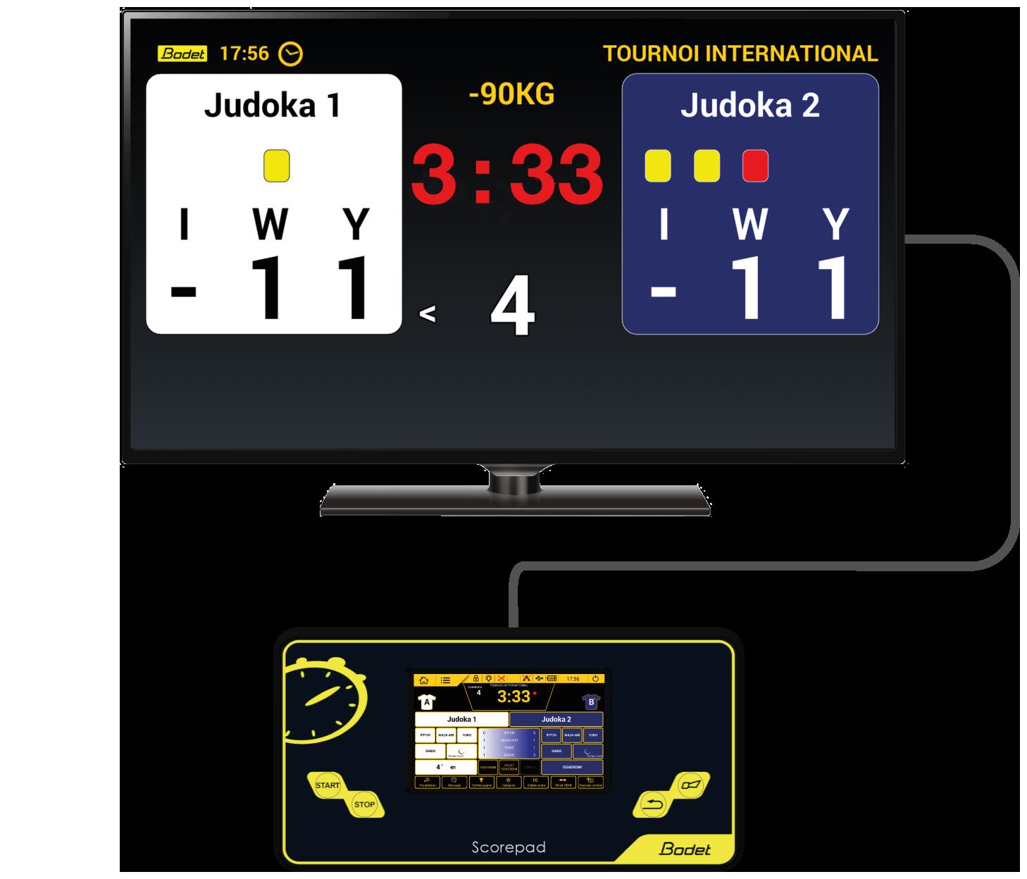 Conexión de TV del Scorepad